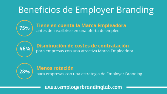 Los beneficios del Employer Branding y HR Marketing
