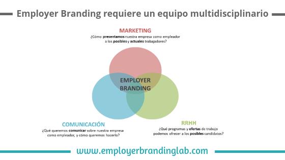 El equipo de trabajo del Employer Branding (RRHH, Marketing & Comunicación)