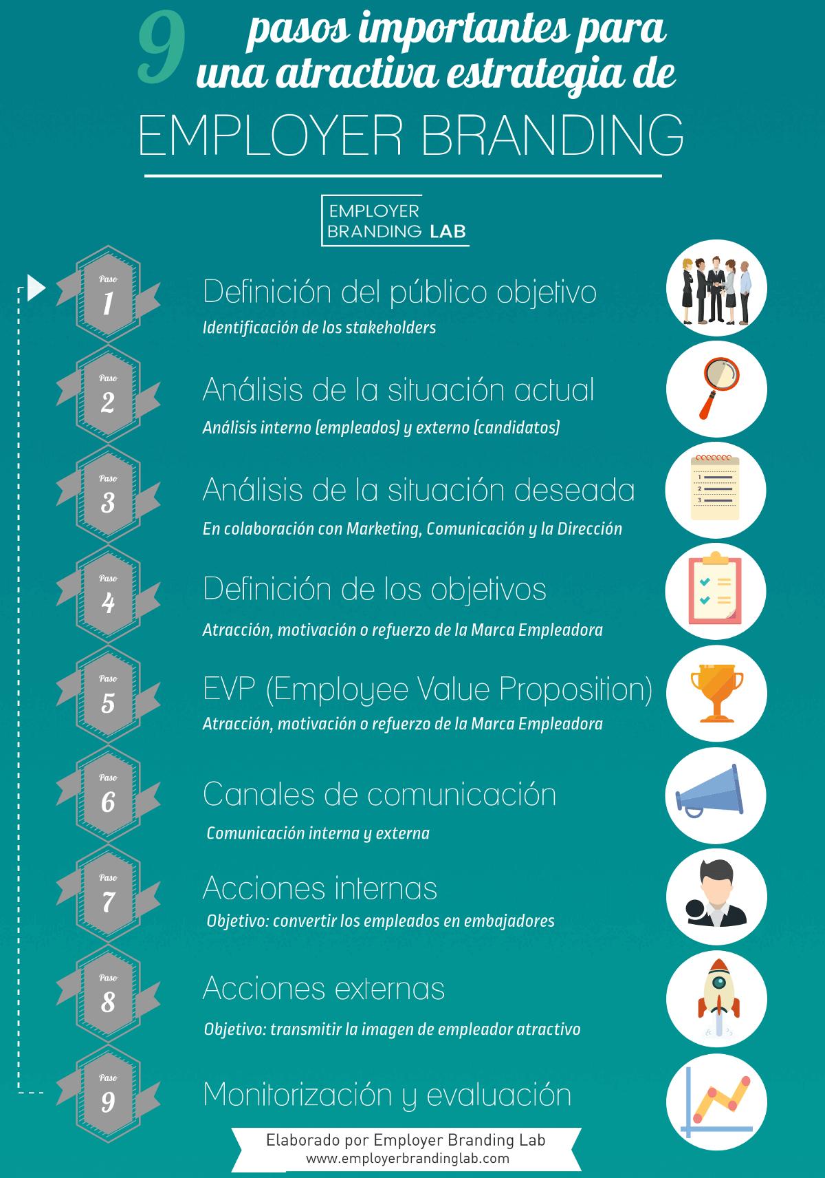 Infografía pasos Employer Branding